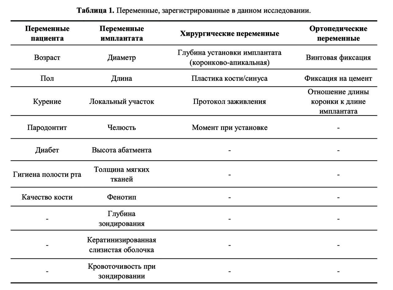 Appendix 1 - Ragucchi Gian 2020 Materials C1, 1y of students placement rus (18-88) 1)